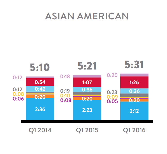 Asian Media Consumption - Q1 2016 Nielsen