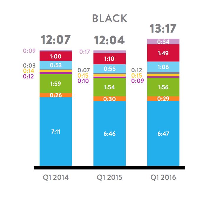 Black Media Consumption - Q1 2016 Nielsen