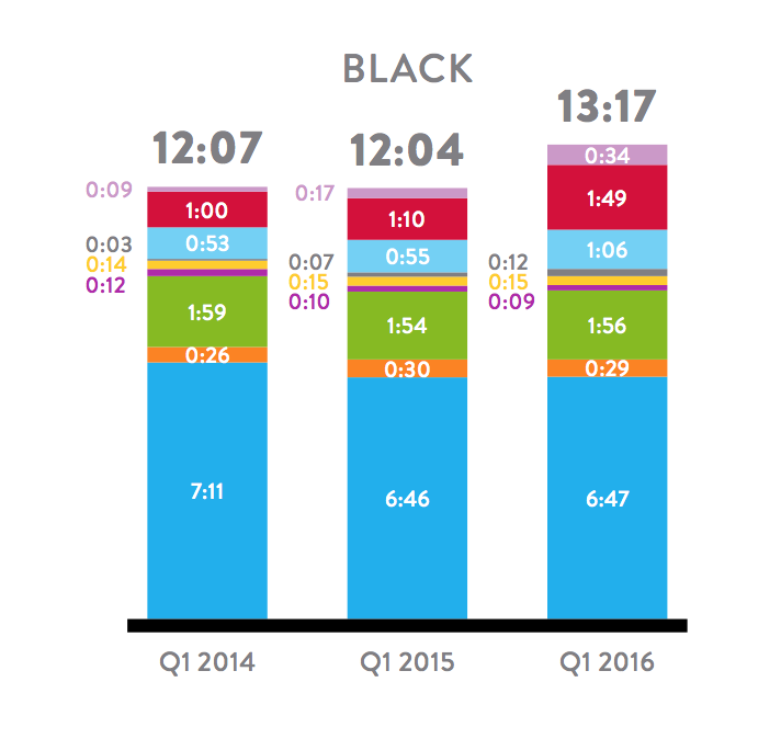Black Media Consumption - Q1 2016 Nielsen