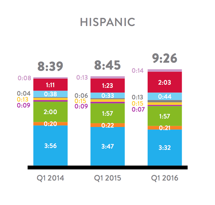 Hispanic Media Consumption - Q1 2016 Nielsen