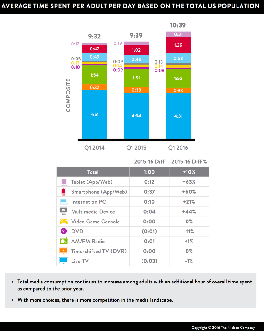 Nielsen - Avg Time Spent on Media