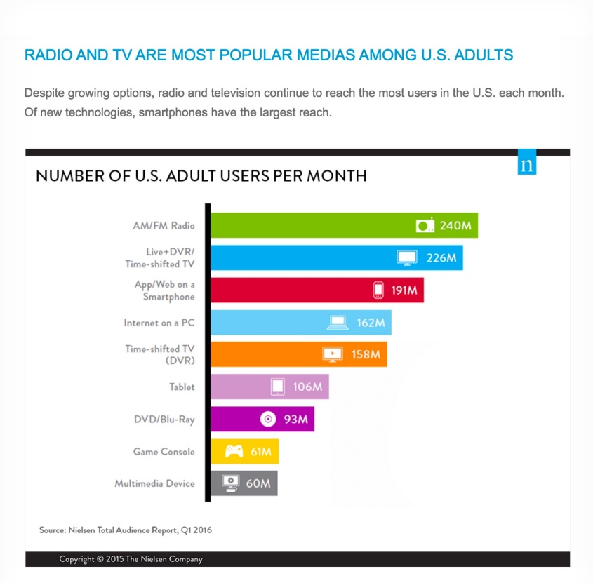 Nielsen - # of Monthly Users - Tech