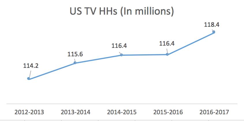 Nielsen TV HHs Trend