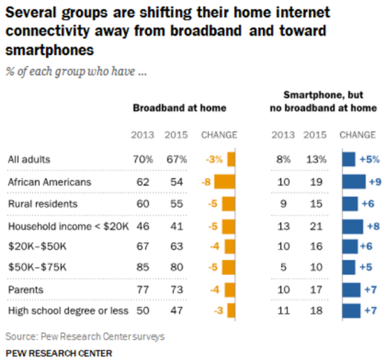 Pew Research - Home BB vs. Smartphones