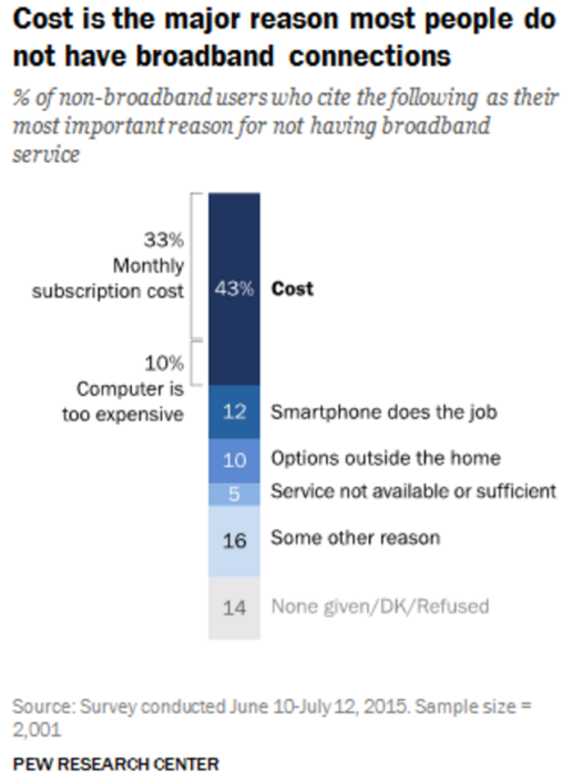 Pew Research - Reasons for No BB