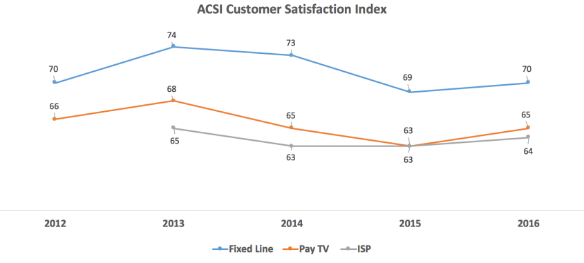 acsi-telecom-past-5-years