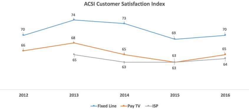 acsi-telecom-past-5-years
