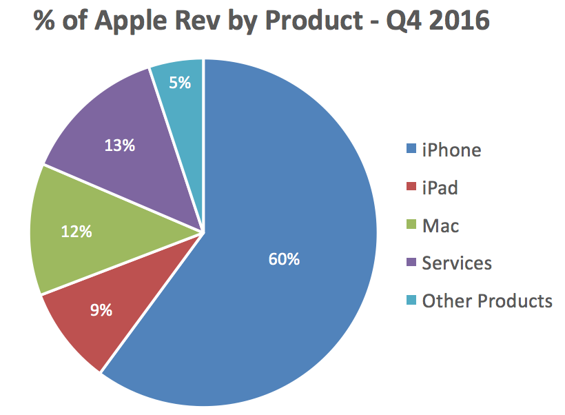 apple-rev-by-prod-q4-2016