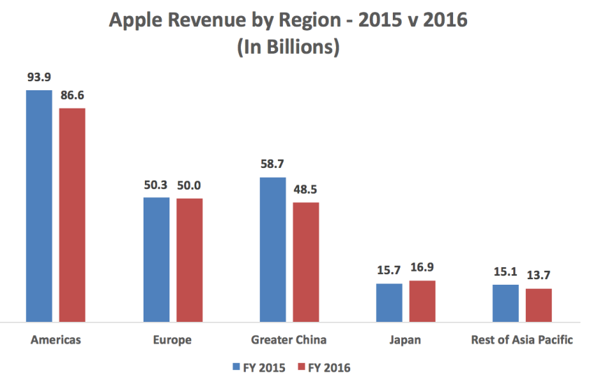 apple-rev-by-region-15-v-16