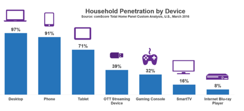 comscore-hh-penn-by-device-mar-2016