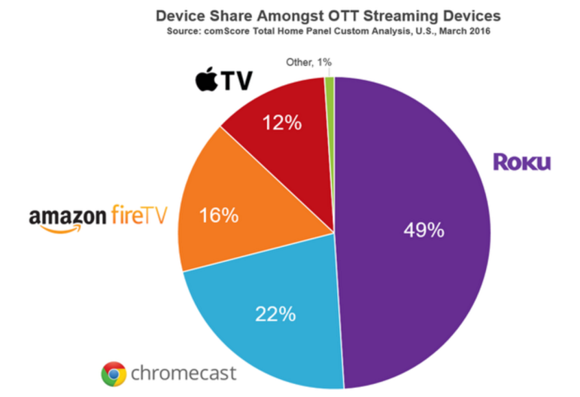 device-share-comscore