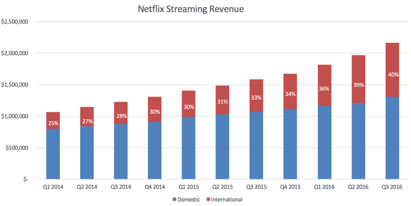 netflix-streaming-rev-q2-2016
