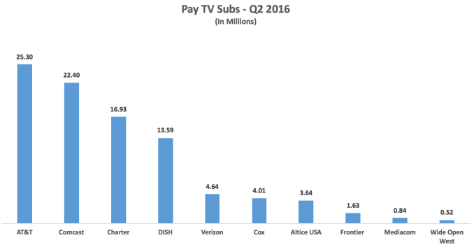 pay-tv-subs-q2-2016