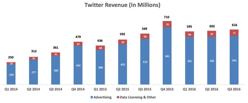 twitter-revenue-q3-2016