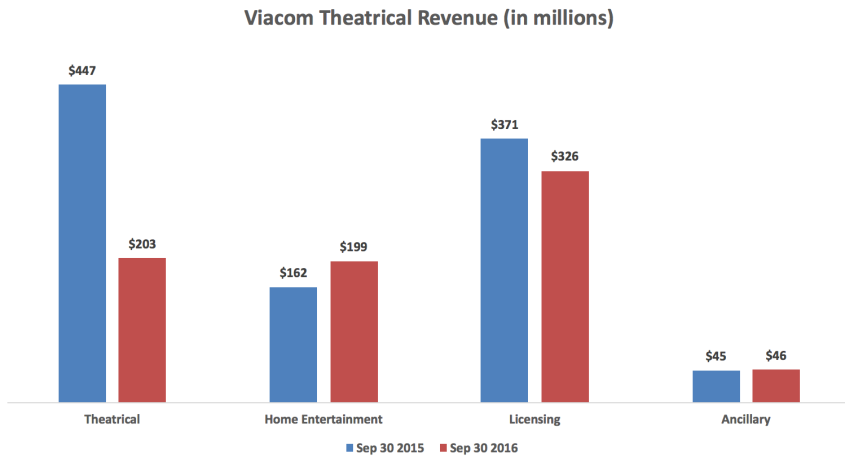 viacom-theatrical-rev-sep-30-2016